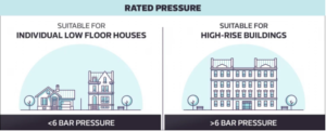 showing different types of home for bar pressure of water heaters